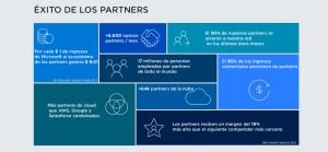 Microsoft ofrece una oportunidad de transformación de 4.500 billones de dólares a sus partners como modelo de su estrategia comercial