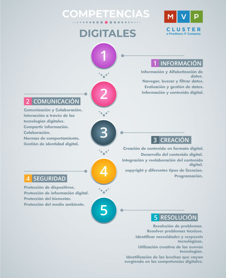 Competencias Digitales