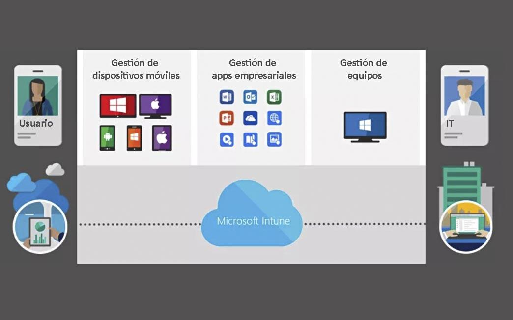 Funcionalidades de Microsoft Intune